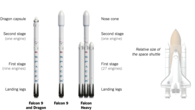 Photo of SpaceX Will Pass Total Space Shuttle Launches in 2021